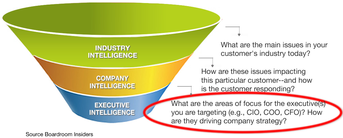 The sales enablement funnel