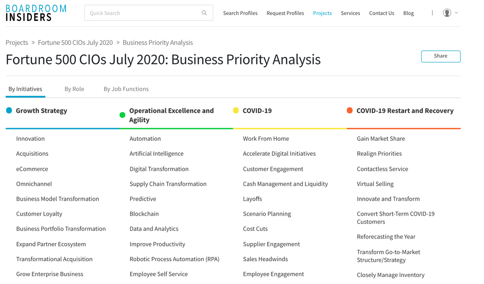 CIOs priorities screenshot