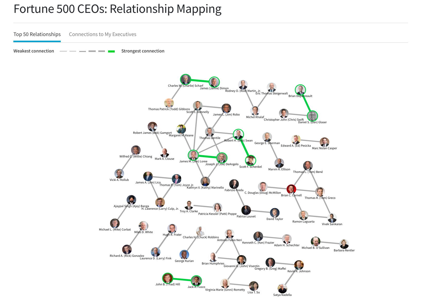 What if you could find hidden connections among executive leaders across your key accounts?